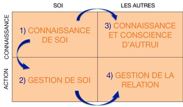 Connaissance-de-soi-process-communication